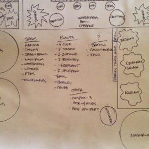 Garden Planning 2014